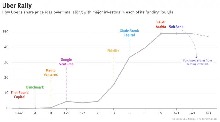 优步上市破发:哪些投资人巨亏,谁获利3000倍?