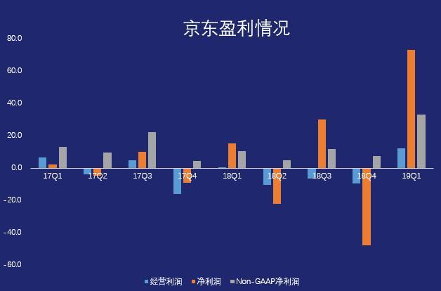 京东业绩大涨背后:投资收益是主要动力,能否持续存在疑问