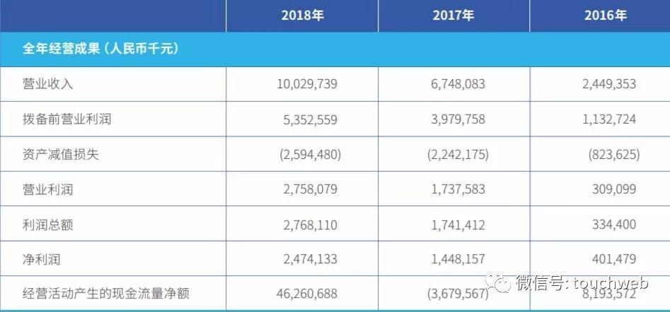 微众银行去年营收破百亿纳税10亿 净利碾压网商银行