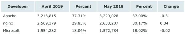 5 月全球 Web 服务器报告,微软减少 1.12 亿站点