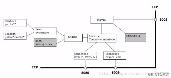 聊聊让面试官颤抖的Tomcat系统架构