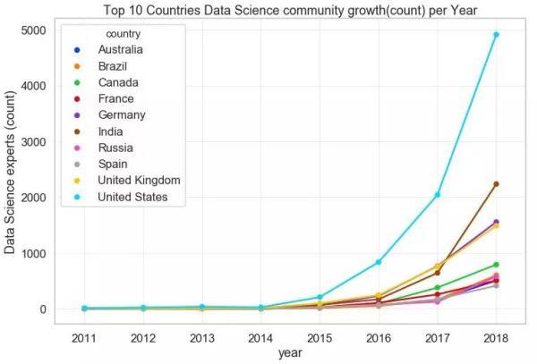 关于数据科学的趋势和前景,这里有你想了解的信息