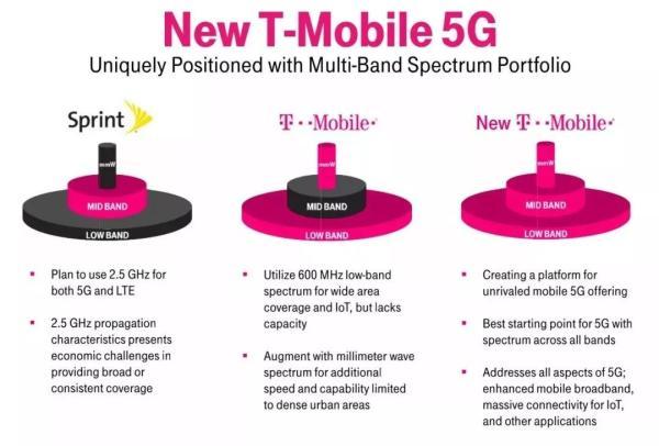 美国5G再放大招:同意两大运营商合并