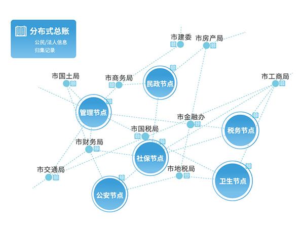 """当区块链遇上""""智慧城市"""",南京能走多远?"""