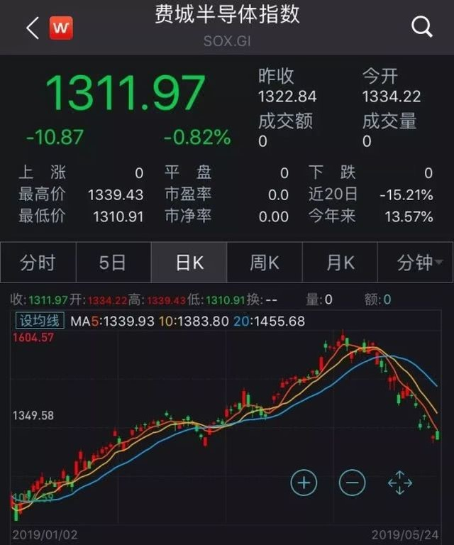 美股芯片股接近熊市 市值蒸发4000亿美元