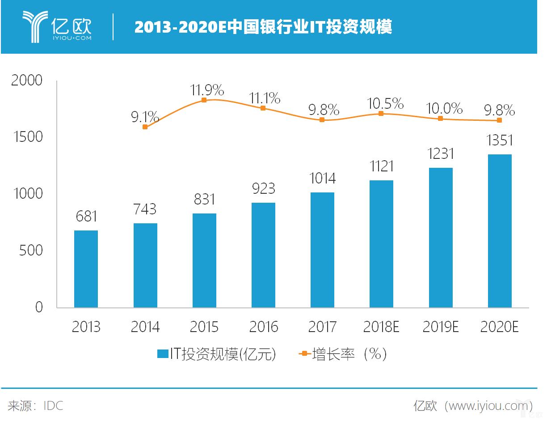 中国银行业IT投资规模