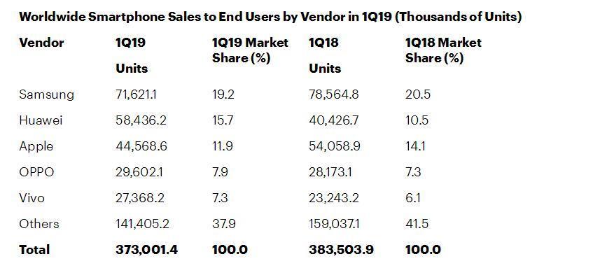 2019年Q1全球智能手机销量华为居第二 苹果沦为第三