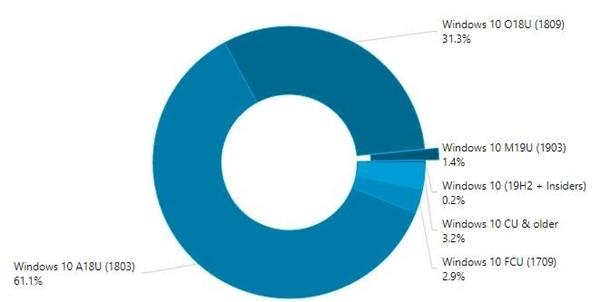 Win10 5月更新升级热情不高:仅占1.4%份额