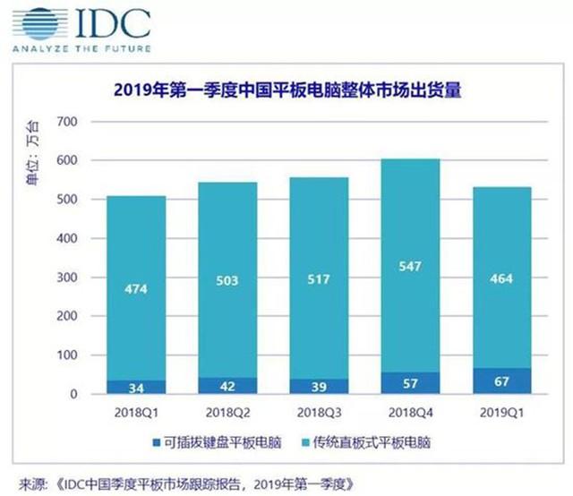 六合彩特码诗平板出货量公布:中国市场排名第二