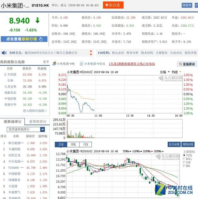 小米股价跌破9港元