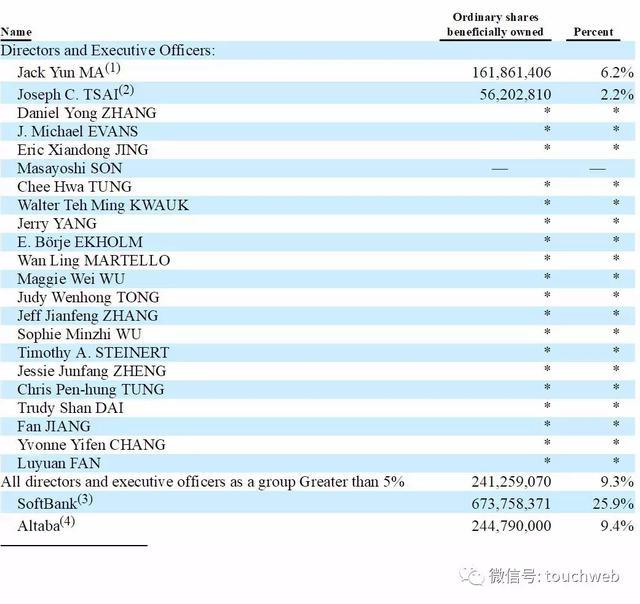 阿里最新股权曝光:马云持股降至6.2% 38位合伙人名单公布