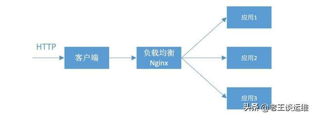 面试题:Nginx负载均衡的算法怎么实现的?为什么要做动静分离?