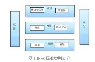 一文读懂 IPv6 标准