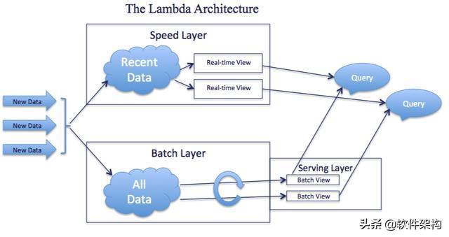聊聊大数据Lambda架构