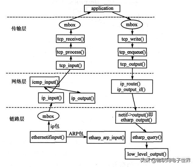 物联网高手必备---网络协议栈LwIP(二)