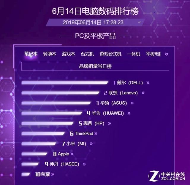 2020笔记本销售量排行榜_小黑X230i排第一 网购笔记本销量排行榜