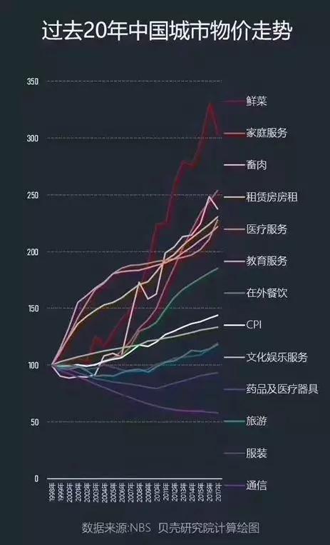 过去20年中国细分领域物价指数