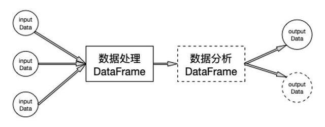 基于 Spark 的数据分析实践