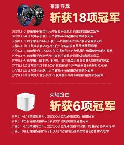 荣耀夺京东618五连冠 618当日获29省销量冠军(待审)