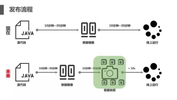不改代码也能全面Serverless化,阿里中间件如何破解这一难题?