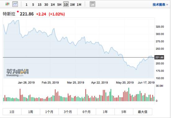 特斯拉股价大反弹!华尔街看空但长期投资价值仍存?