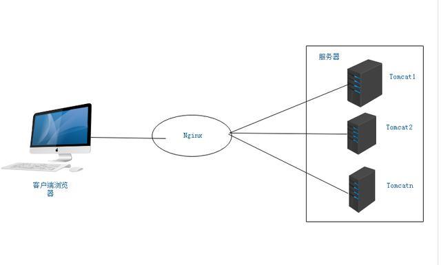使用Nginx+Tomcat+keepalived 搭建高性能高可用性负载均衡集群