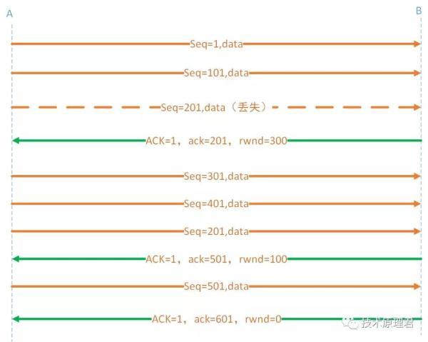 TCP到底怎么做流量控制?