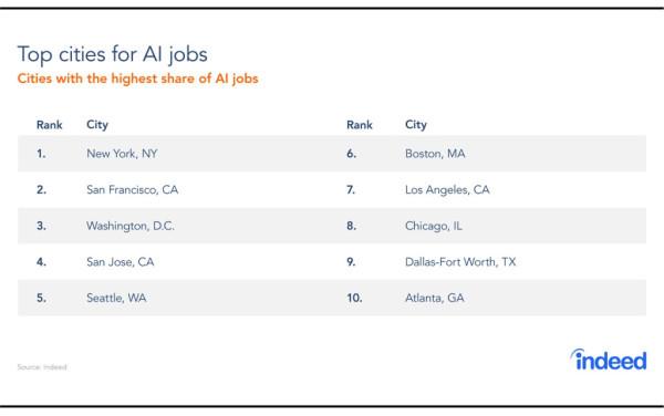 求职网站 Indeed统计:AI 招工速度放缓,求职者兴趣下降