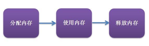 中高级前端必须了解的JS中的内存管理