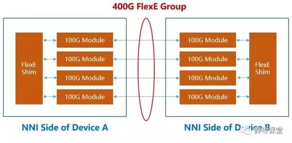 5G承载网,到底有哪些关键技术?