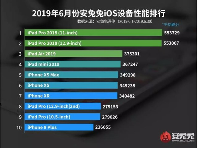 安兔兔发2019年6月iOS设备性能榜 第一不用猜