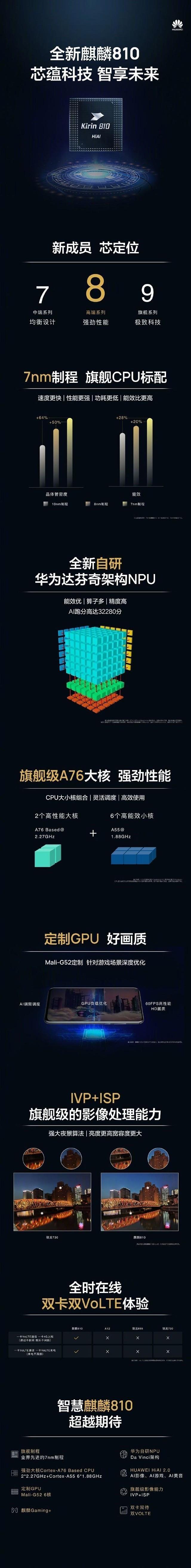 荣耀9X确认搭载麒麟810 自研达芬奇架构NPU(待审)
