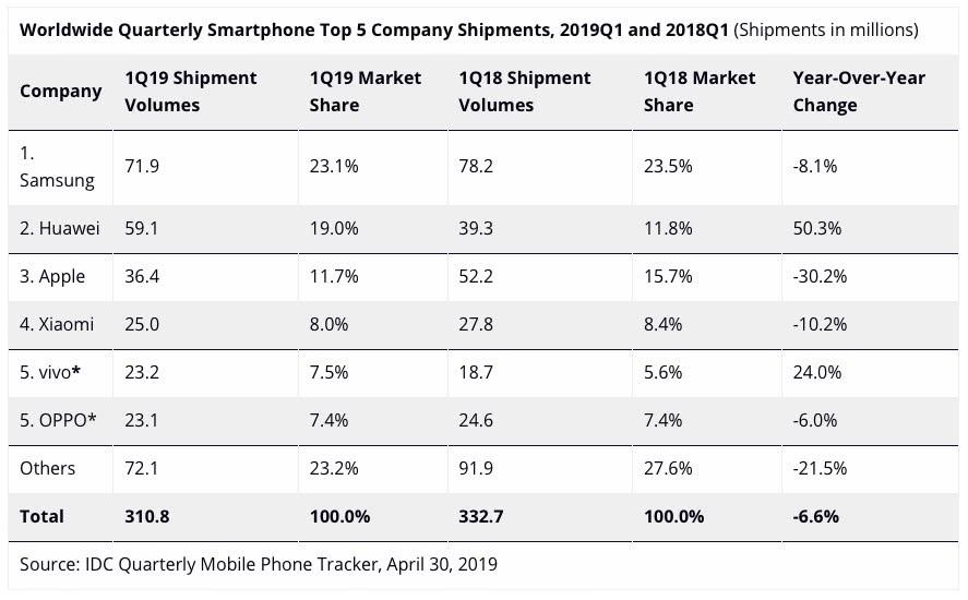 """手机市场负重前行之下,向""""友商""""开火成了常态"""