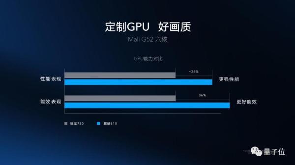 麒麟810实体芯片首次亮相,对标骁龙730,AI跑分比骁龙855还高
