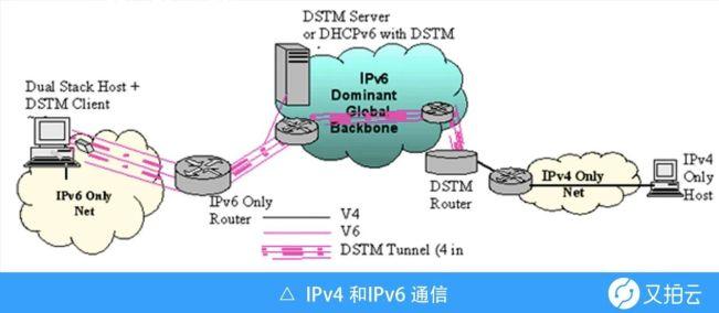 IPv6优于IPv4的十大功能