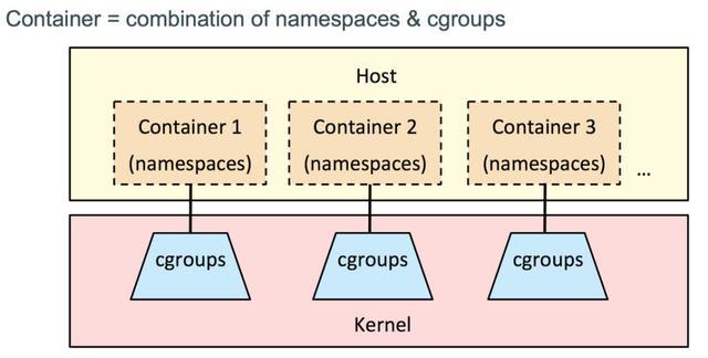 微服务架构之「 容器技术 」