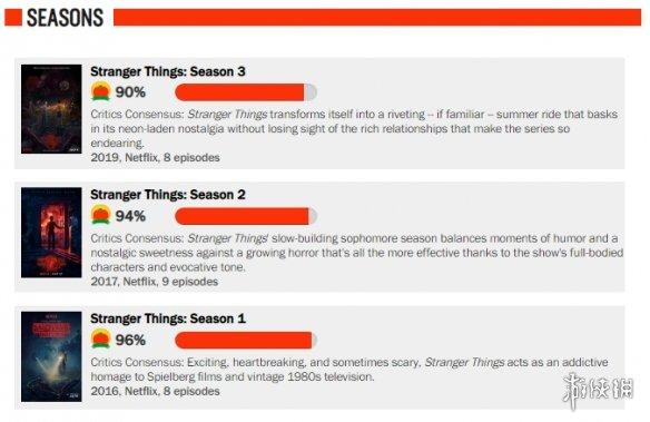 播出破纪录,烂番茄90%,我不允许还有人没看过《怪奇物语》