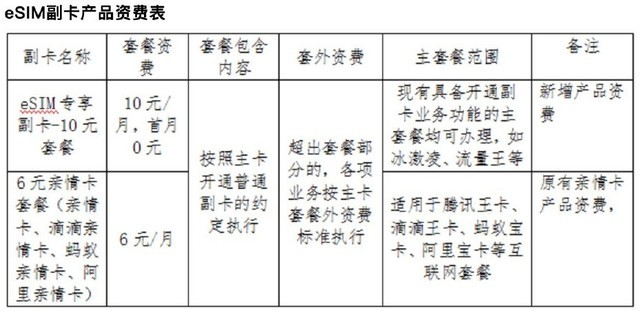 中国联通eSIM主副卡业务面向全国上线,苹果Apple Watch暂不支持