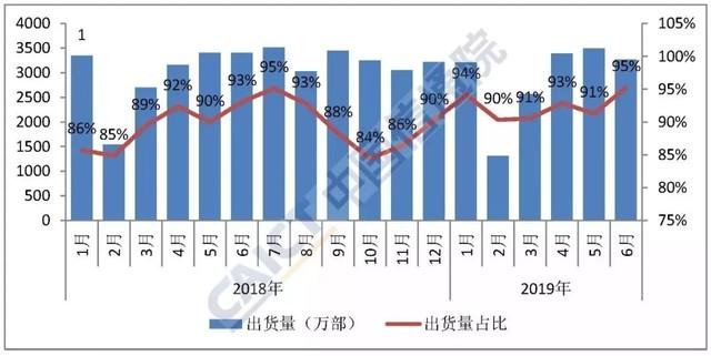 6月份手机市场分析报告:国产品牌竞争激烈