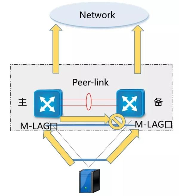 三分钟了解VRRP、堆叠、M-LAG这三大虚拟化技术