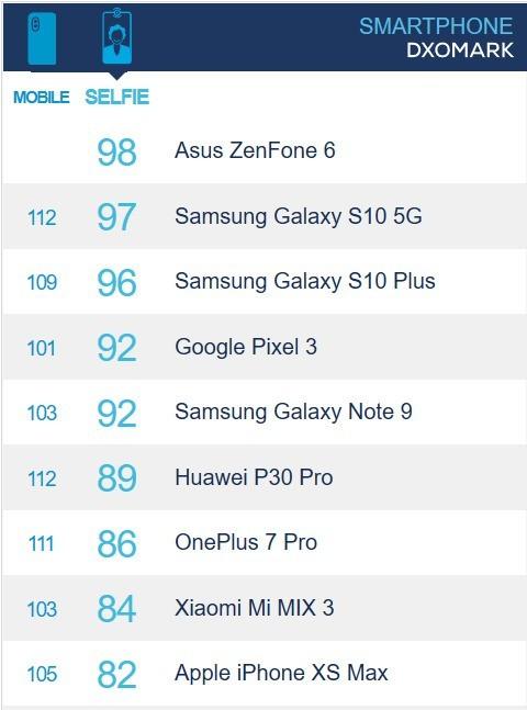 华硕ZenFone 6 DxO榜单第一