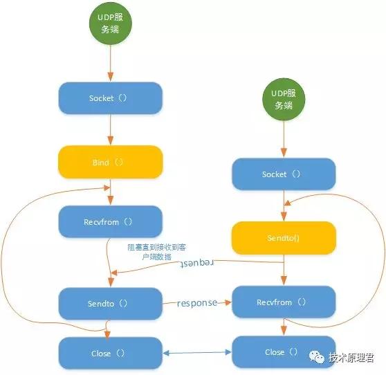 为什么要有UDP协议?