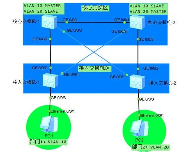 VLAN规划