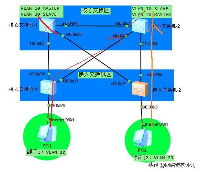 企业网中如何配置MSTP,实现VLAN间流量的负载均衡以及热备