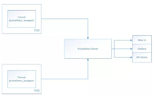 Java Web应用服务器之一:Tomcat监控选型及实践