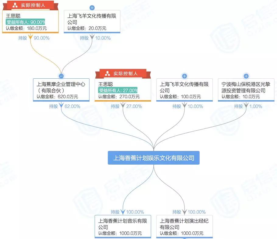 王思聪又一个创业项目出状况,7120万元股权被冻结