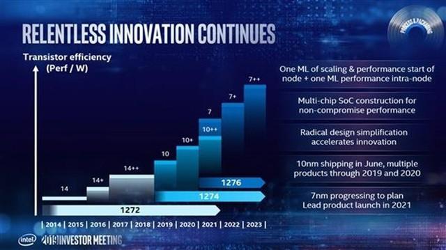 Intel CEO:两年内会正式推出7nm