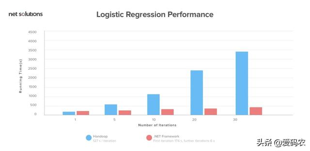 Hadoop与 Spark - 选择正确的大数据框架