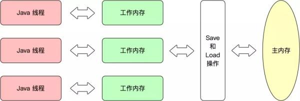深入理解Java虚拟机(高效并发)