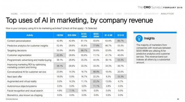 10张图表改变你对人工智能用于市场营销的看法